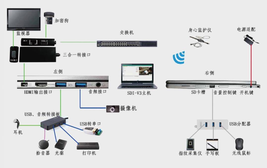 监督数字审讯系统 DDG-MDIS