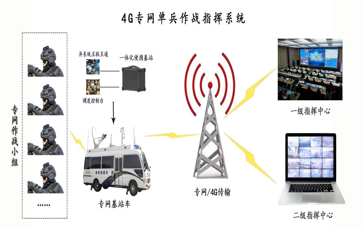 4G专网单兵作战指挥系统