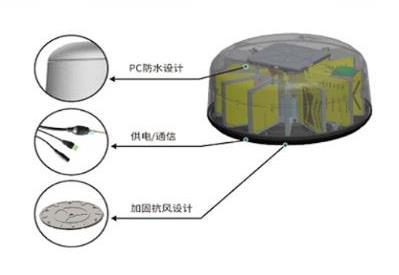 直升机探测定位拦截一体化装备  DDG-UR-SA08